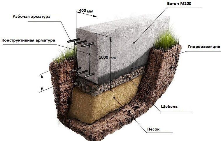 Как рассчитать фундаментную плиту