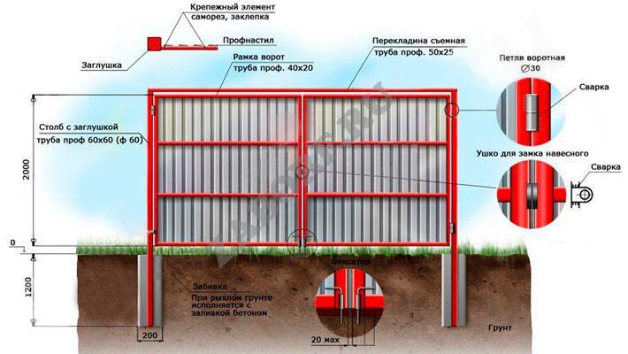 Забор профнастила своими руками даче